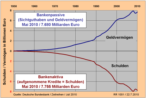 GeldvermoegenSchulden2010klein