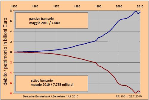 GeldvermoegenSchulden2010-Italiano