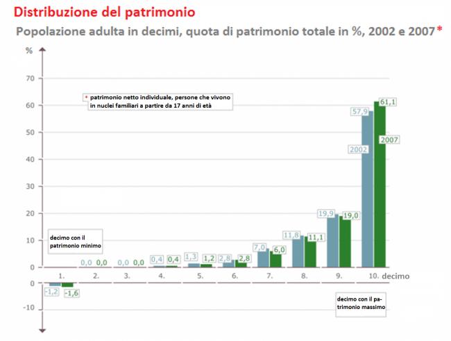 Reichtumsverteilung-Italiano